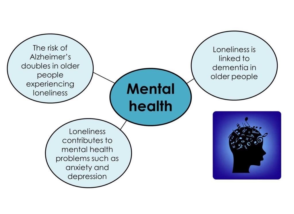 does social isolation adversely affect health Perceived social isolation (psi) is associated with substantial morbidity and   social isolation also affects gene expression, negatively impacting  perception  of loneliness seems to be linked to poor health outcomes based.